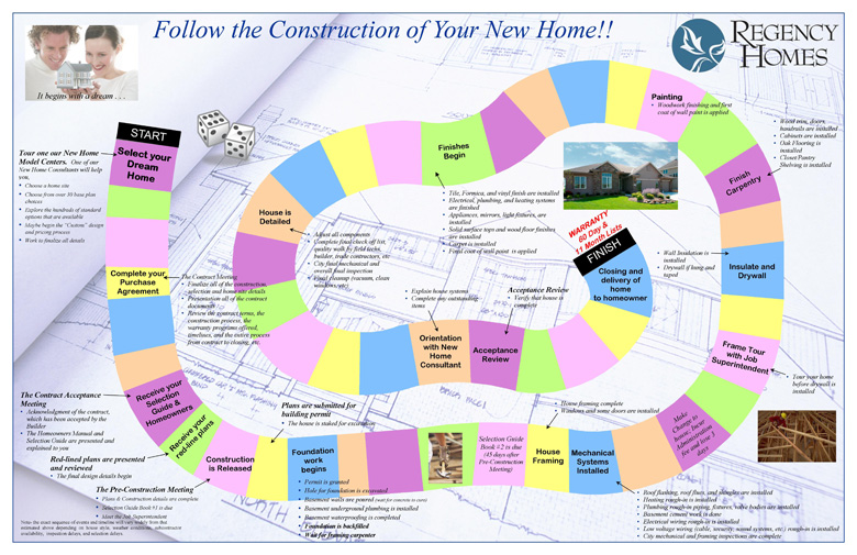 Construction process regency homes for Process of building a new house
